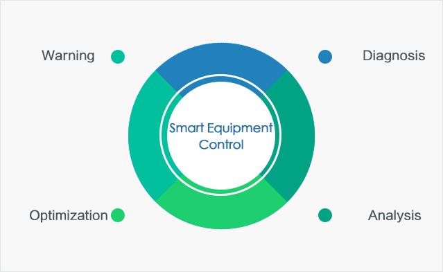 Smart Equipment Control
